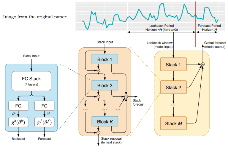N-BEATS: Neural Basis Expansion Analysis For Interpretable Time Series Forecasting